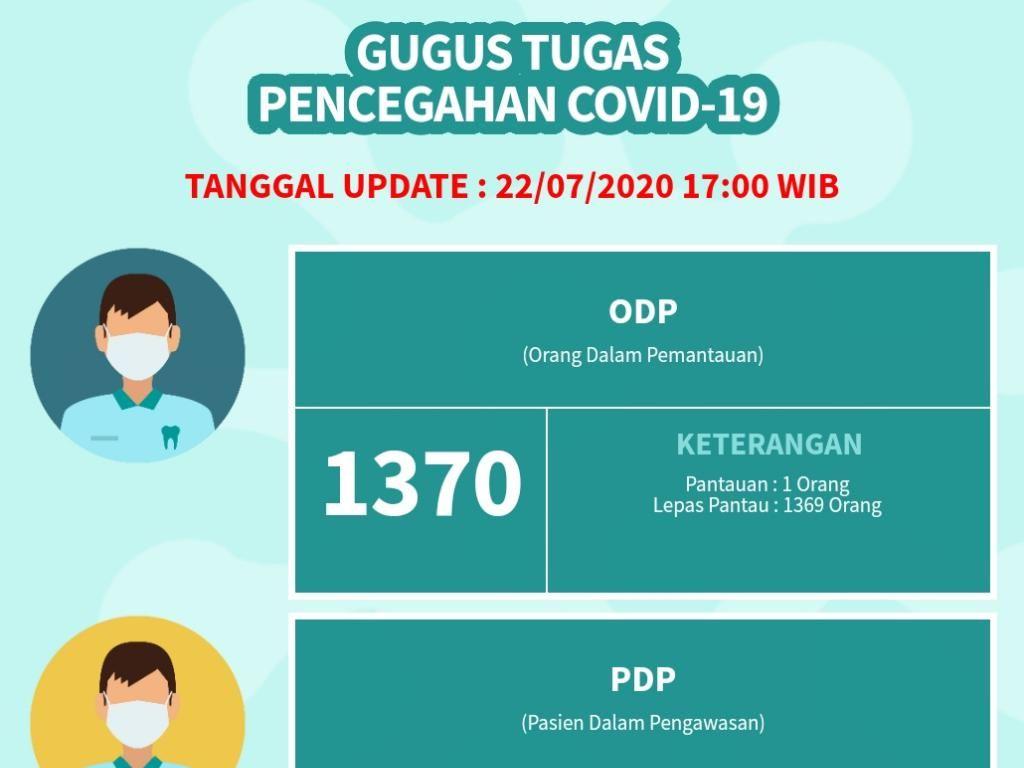 Situs COVID-19 Kabupaten Pasuruan Belum Ganti Istilah ODP-PDP-OTG