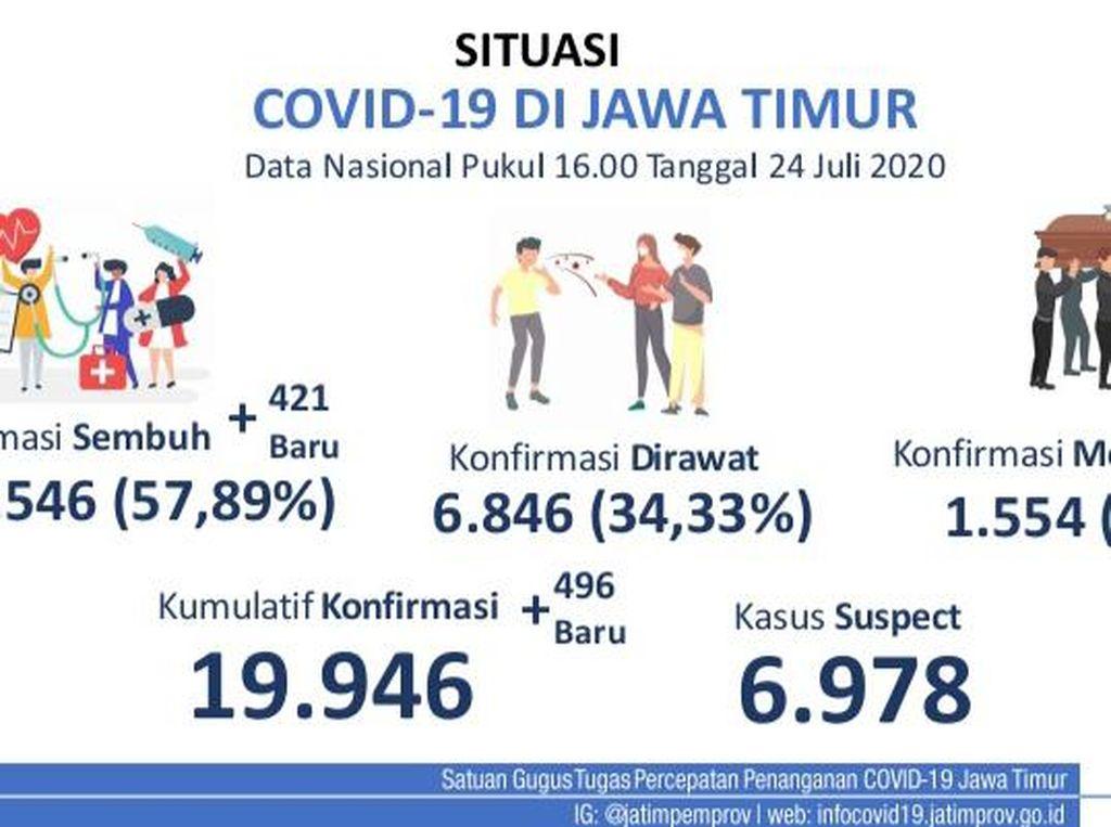 Tambahan Kasus Positif COVID-19 di Jatim Hampir 500 Gegara Klaster Baru