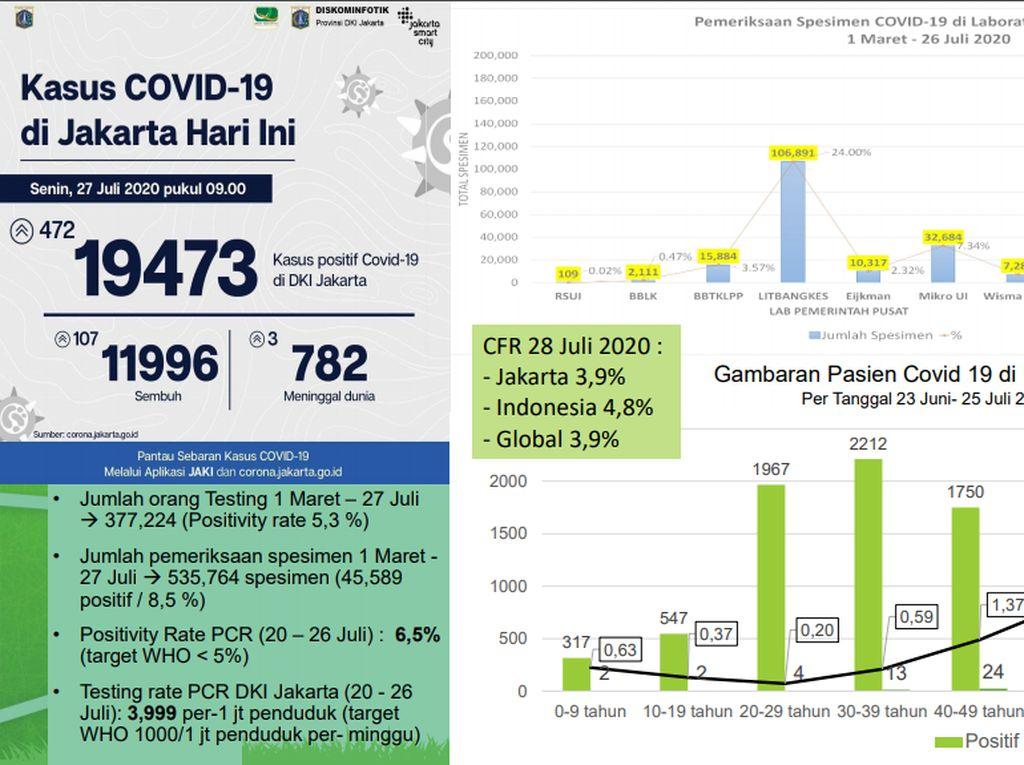 Pemprov DKI: Kasus Positif Corona Terbanyak di Usia 20-49 Tahun