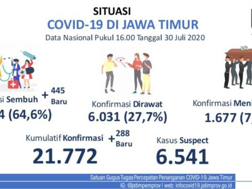 Kasus Positif COVID-19 Baru di Jatim Ada 288, yang Sembuh Tambah 445