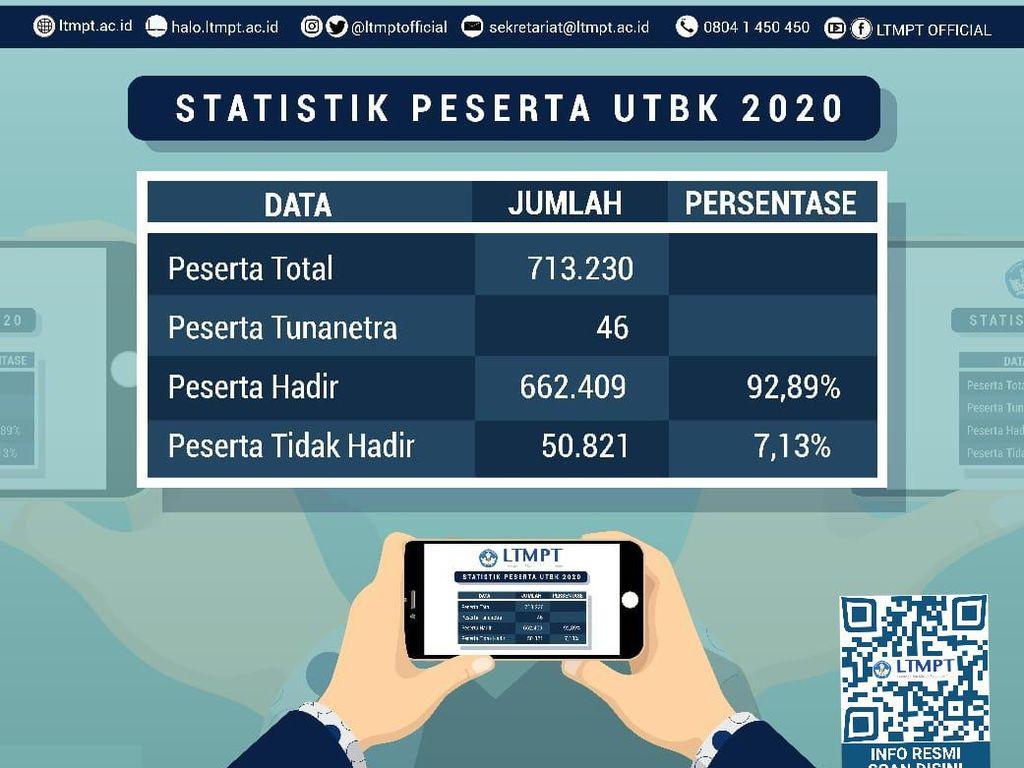 50.821 Peserta Tidak Hadir di UTBK-SBMPTN 2020