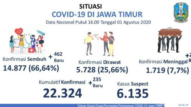 Kasus Positif COVID-19 di Jatim Tambah 235, Pasien Sembuh 462 Orang