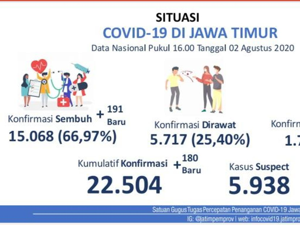 Kasus Positif COVID-19 di Jatim Baru Ada 180, Sembuh Tambah 191 Orang