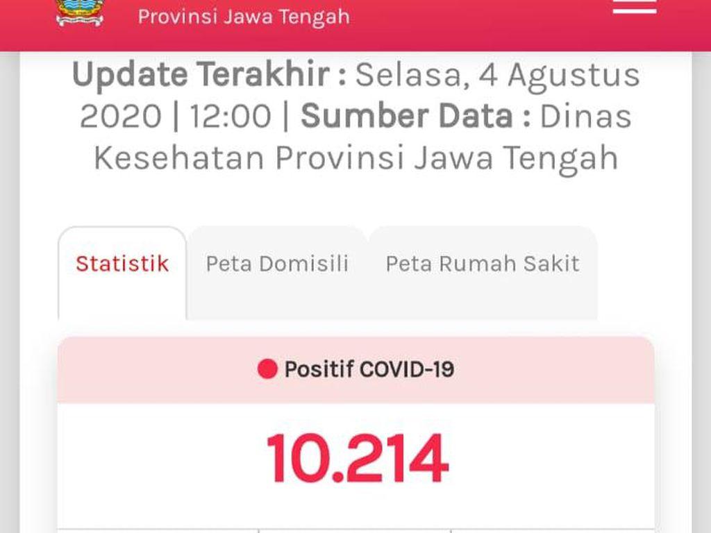 Kasus Positif COVID-19 di Jateng Tembus 10 Ribu, 916 Meninggal