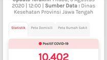 Update COVID-19 di Jateng 5 Agustus: 10.402 Positif, 934 Meninggal