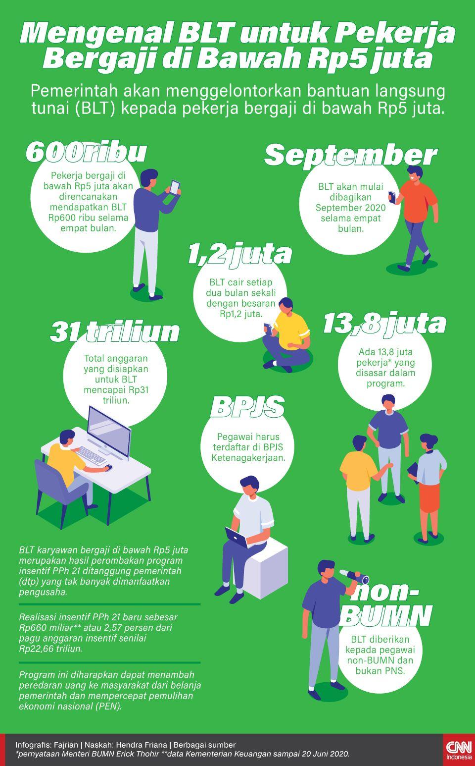 Infografis Mengenal BLT untuk Pekerja Bergaji di Bawah Rp5 juta