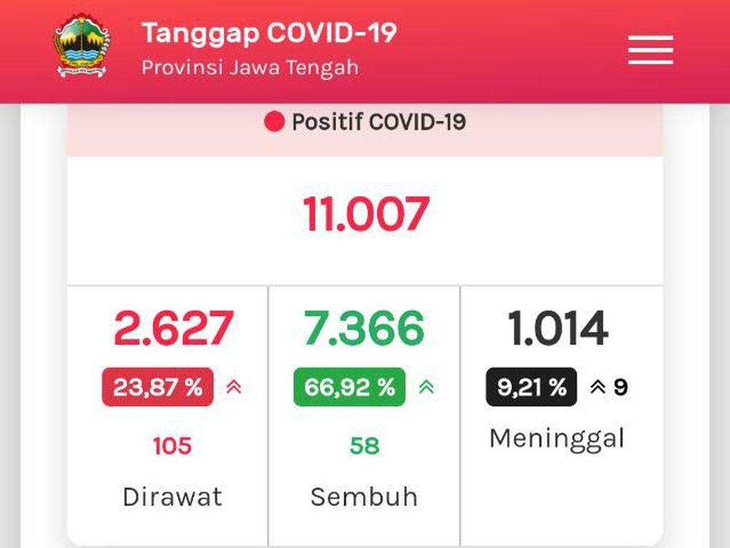 Update COVID-19 di Jateng 9 Agustus: 11.007 Positif, dan 1.014 Meninggal