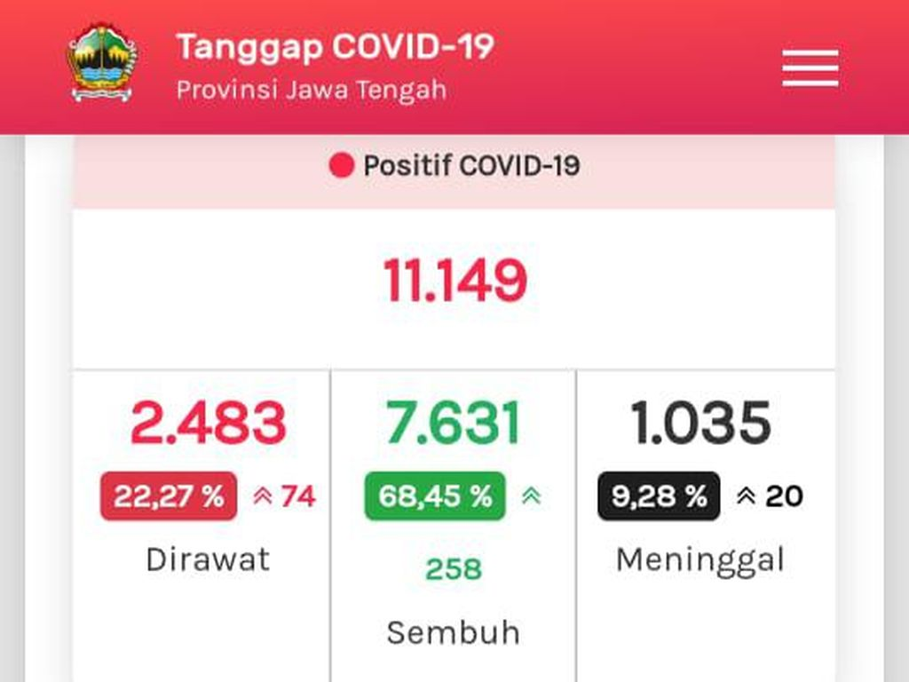 Update COVID-19 Jateng 10 Agustus: 11.149 Positif, 1.035 Meninggal