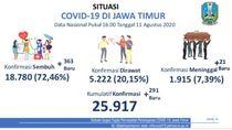 Surabaya Jadi Zona Oranye, Kasus Positif COVID-19 Tersisa 2.475, Sembuh 6.569