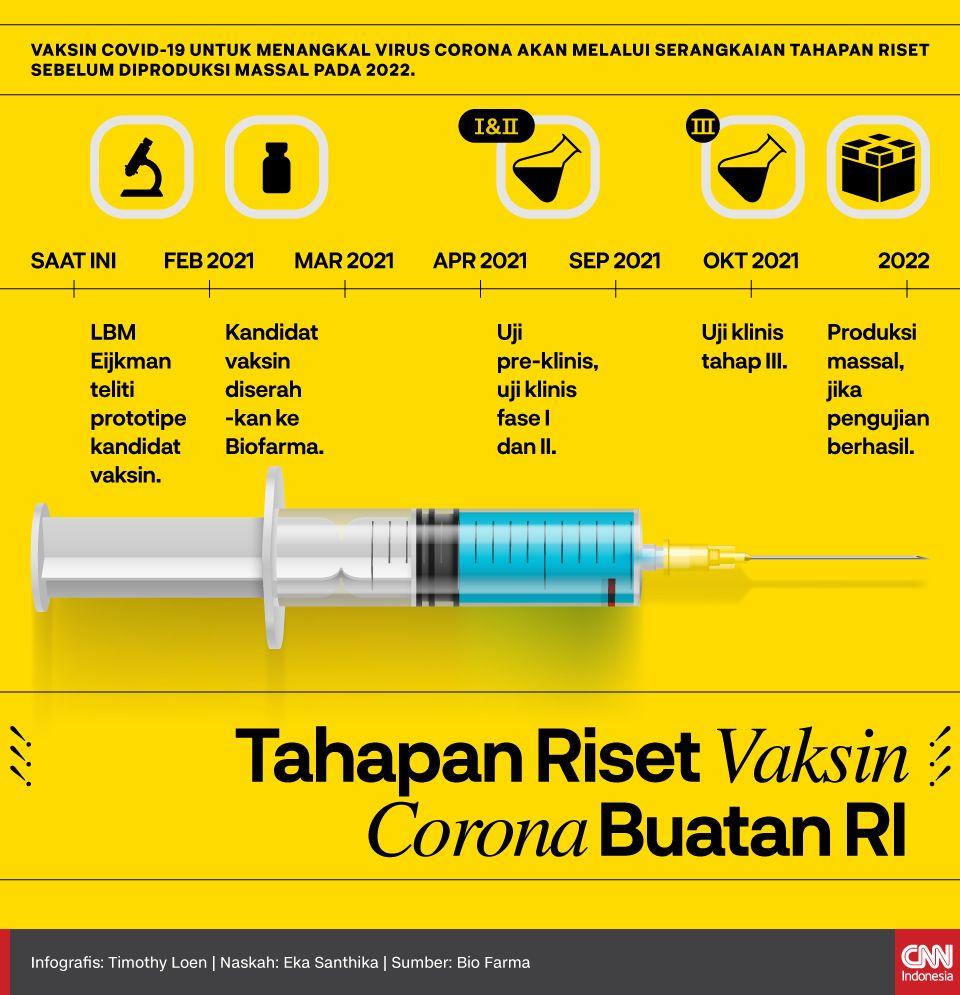 Infografis Tahapan Riset Vaksin Corona Buatan RI