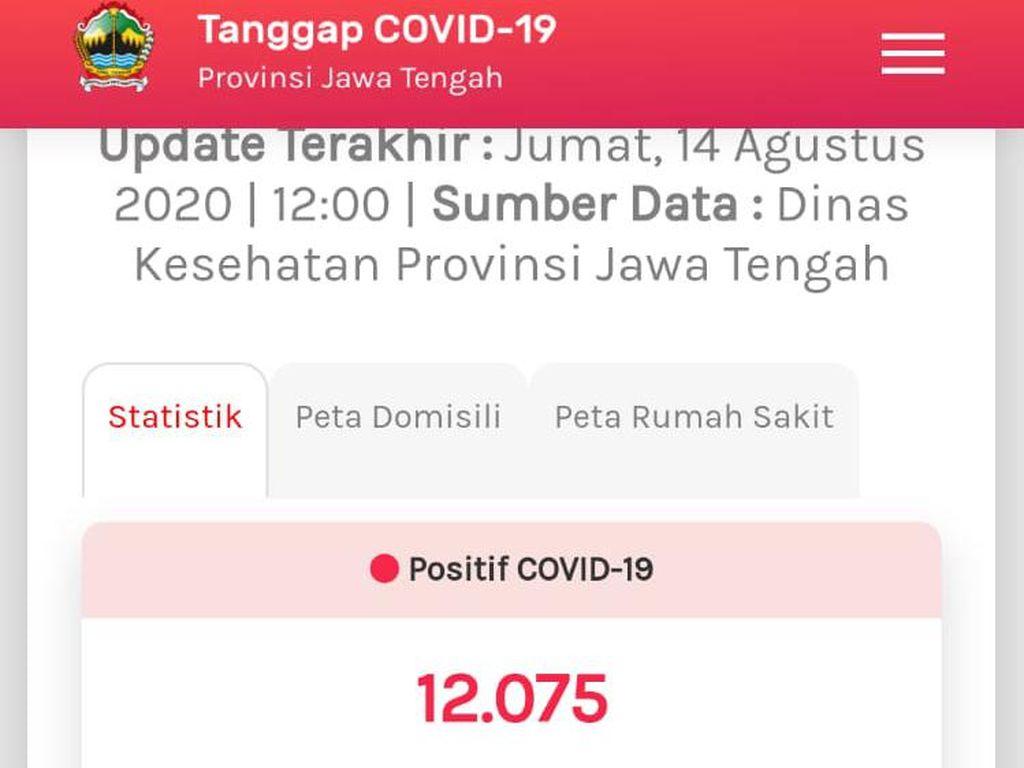 Update COVID-19 Jateng 14 Agustus: 12.075 Positif, 1.109 Meninggal