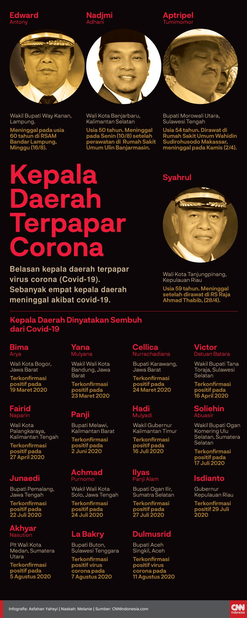 Infografis Kepala Daerah Terpapar Corona