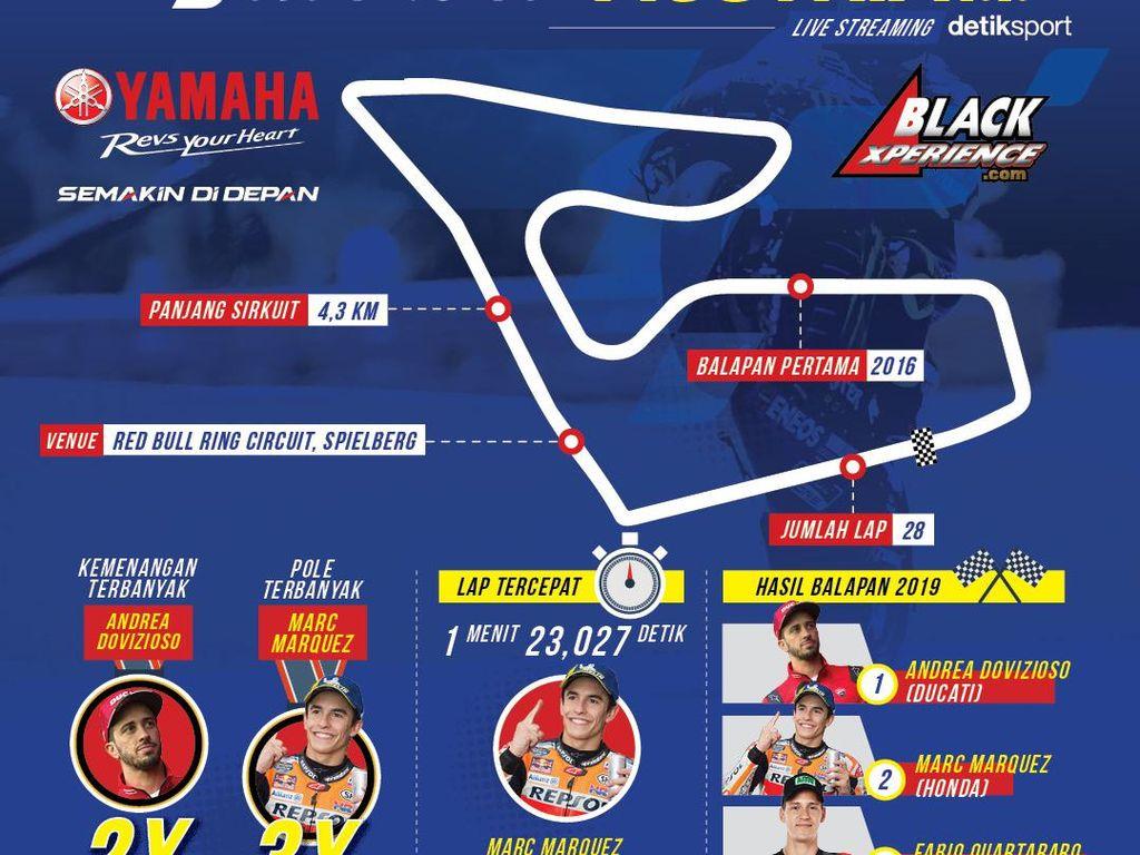 MotoGP Austria 2020: Menunggu Kejutan Lagi di Spielberg