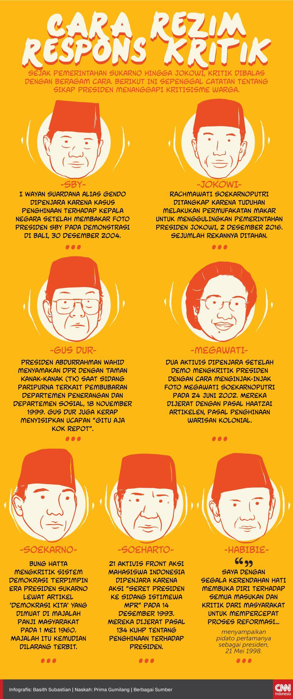 Infografis Cara Rezim Respons Kritik