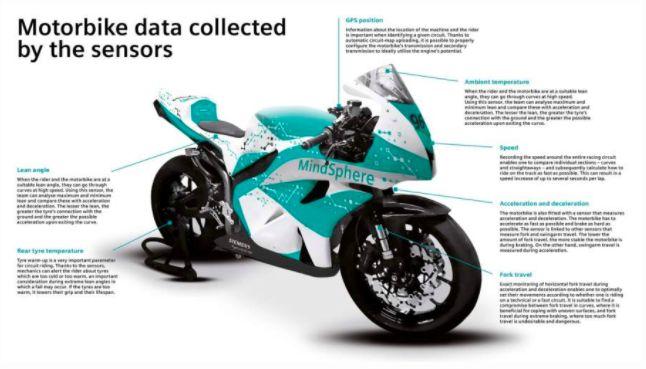 Motor pintar dari Siemens dengan teknologi MindSphere.