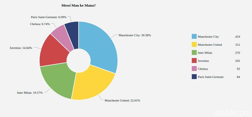 Hasil polling Lionel Messi.