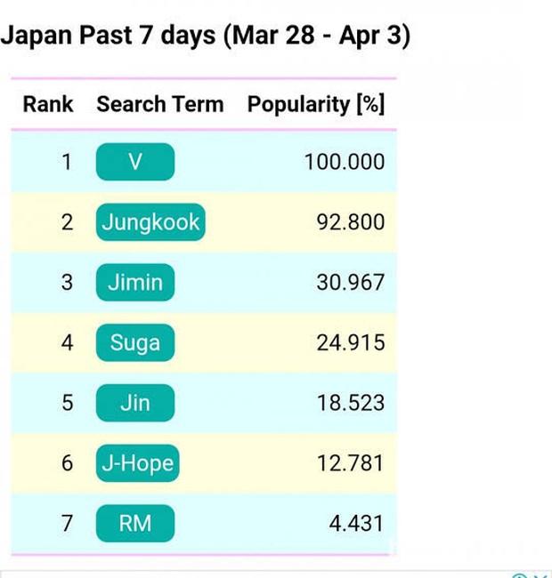 V BTS Jadi Selebriti Paling Populer di Jepang/ Foto: Allkpop