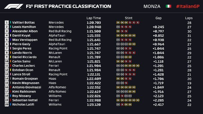 Hasil FP1 GP Italia