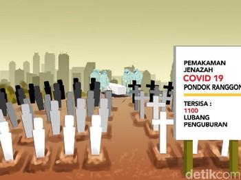 Kian Sempit Kuburan Jenazah COVID