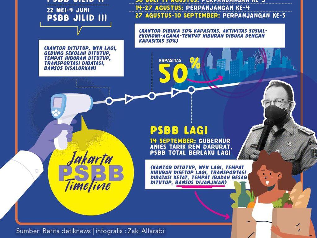 Video Tanggapan Satgas soal Kebijakan Anies Terapkan PSBB Total