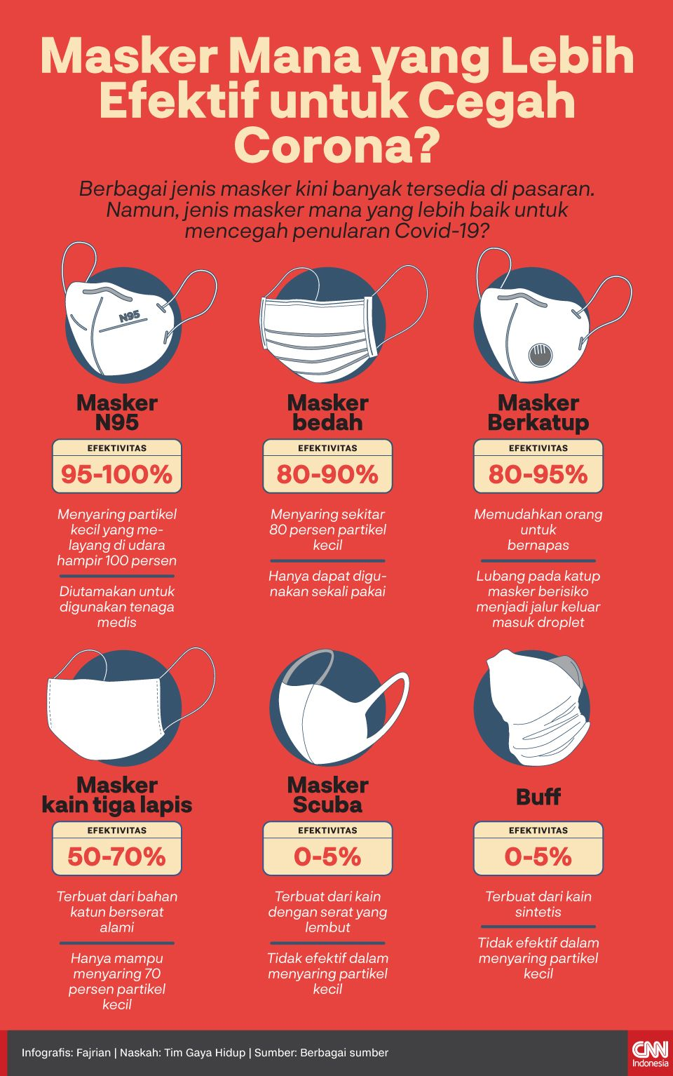 Infografis Jenis Masker Mana yang Lebih Efektif untuk Cegah Corona?
