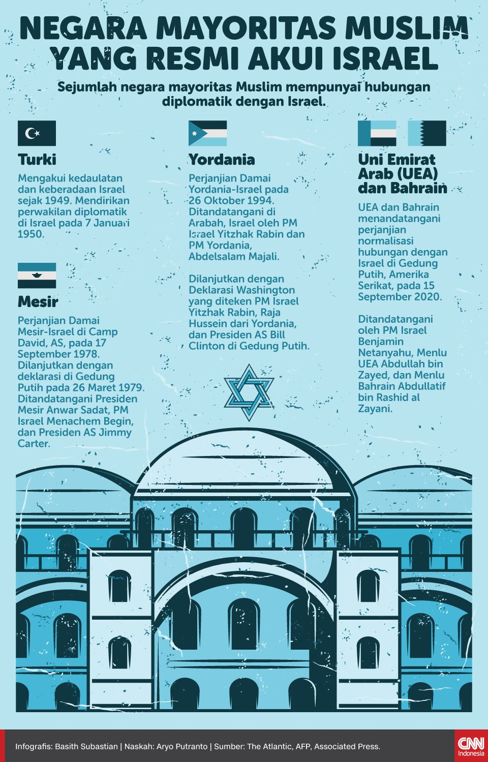 Infografis Negara Mayoritas Muslim yang Resmi Akui Israel