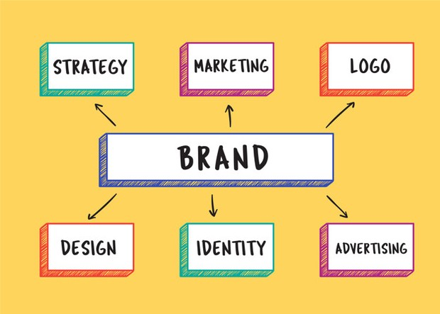 Ingatlah bahwa branding adalah isyarat visual kepada setiap pembelinya dan identitas diri.