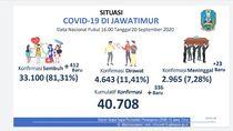 Total Kasus Positif COVID-19 Jatim hingga Kini Ada 40.708, yang Sembuh 33.100
