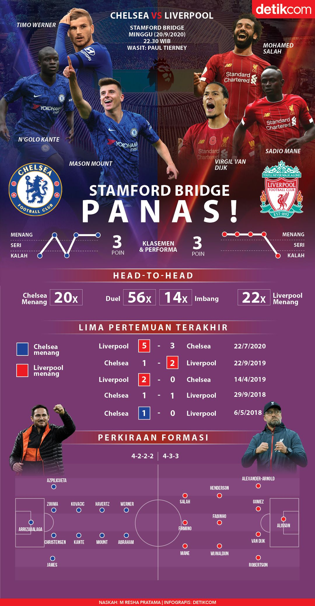 Infografis Chelsea Vs Liverpool