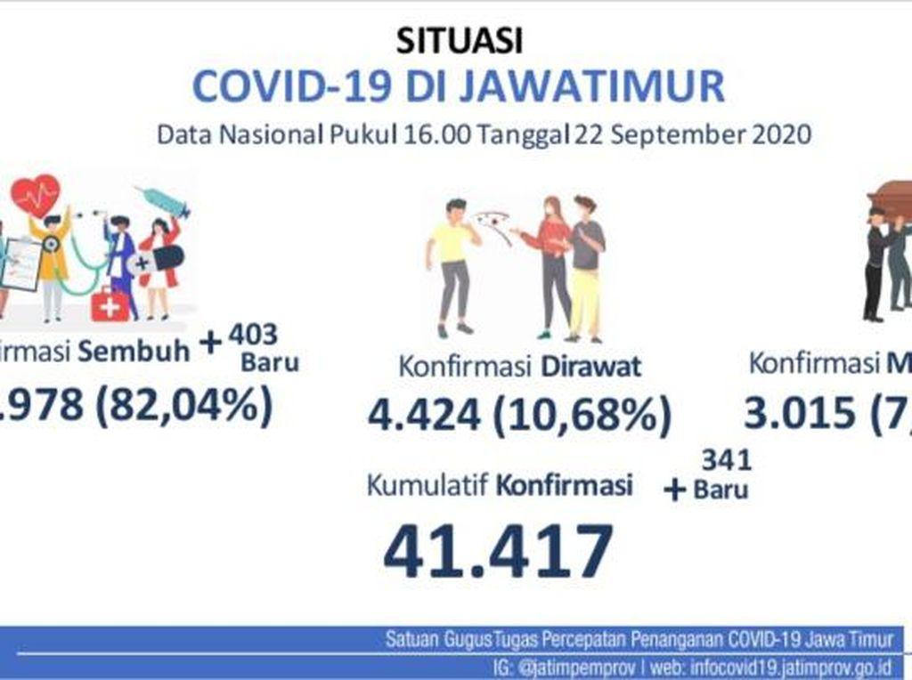 Angka Kematian COVID-19 di Jatim Tembus 3.015, Sembuh 33.978