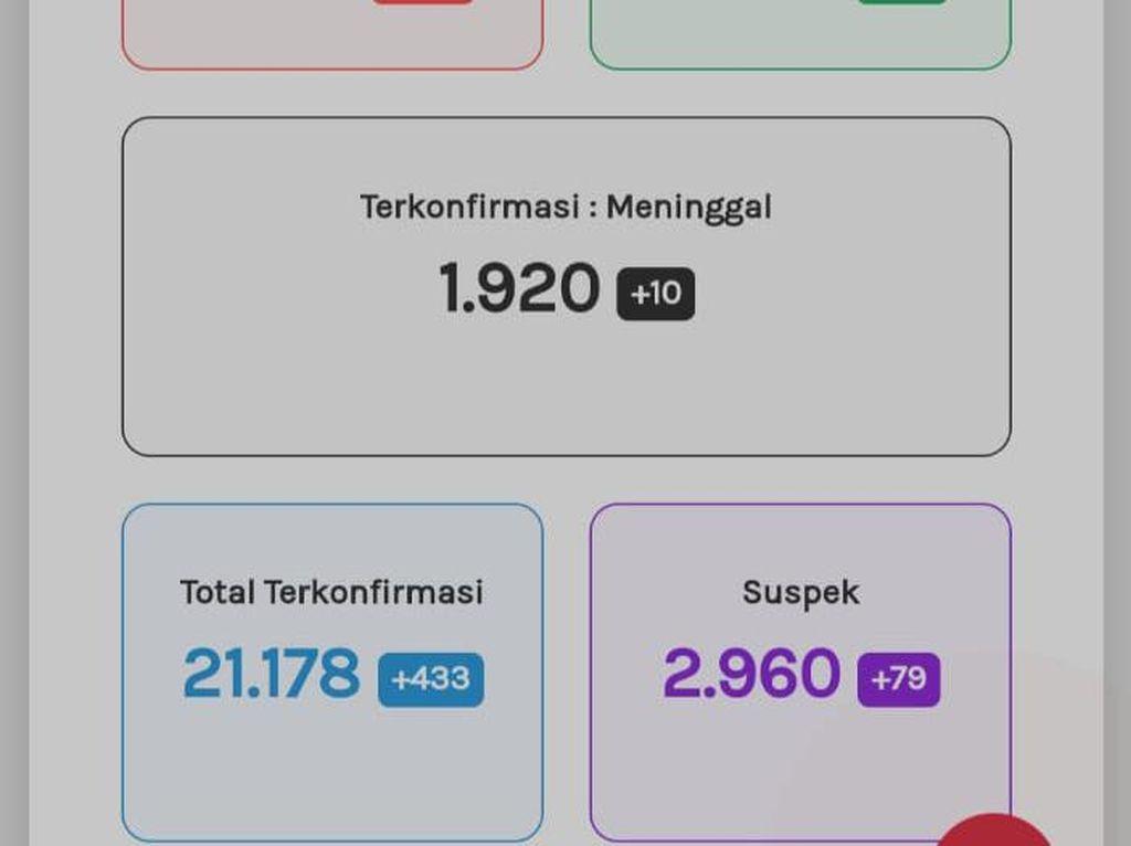 Update Corona di Jateng 26 September: 21.178 Positif, 1.920 Meninggal