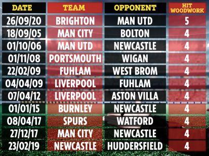 Brighton & Hove Albion bikin rekor paling sering kena mistar dalam satu pertandingan.