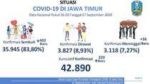 Kasus Baru COVID-19 di Jatim Tambah 220, Sembuh 402