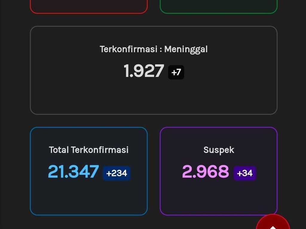 Update Corona di Jateng 27 September: 21.347 Positif, 1.927 Meninggal