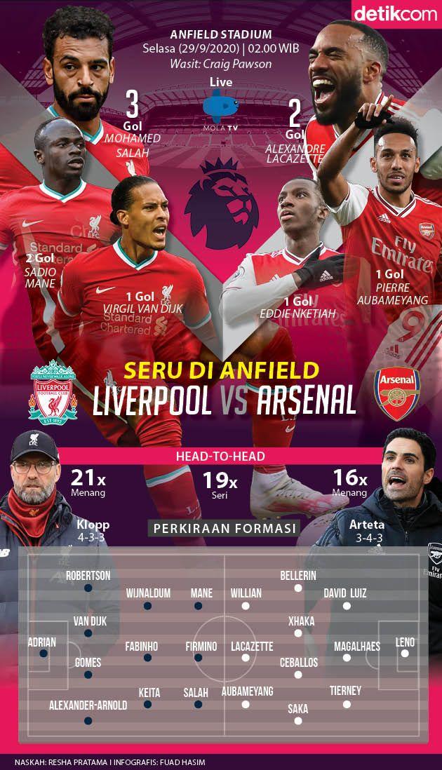 Infografis Liverpool vs Arsenal
