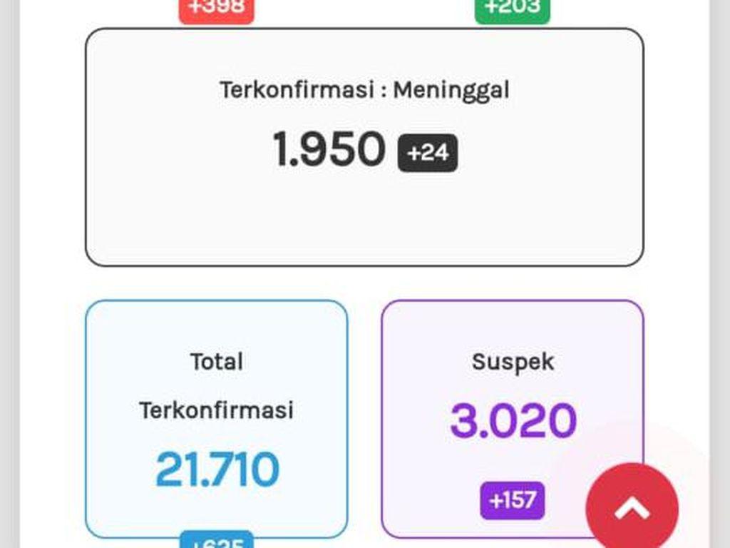 Update Corona di Jateng 28 September: 21.710 Positif, 1.950 Meninggal