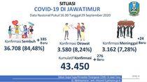 Update COVID-19 Jatim: 276 Kasus Baru, 385 Sembuh