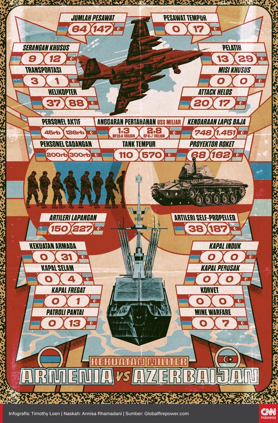 Infografis Perbandingan Militer Armenia-Azerbaijan