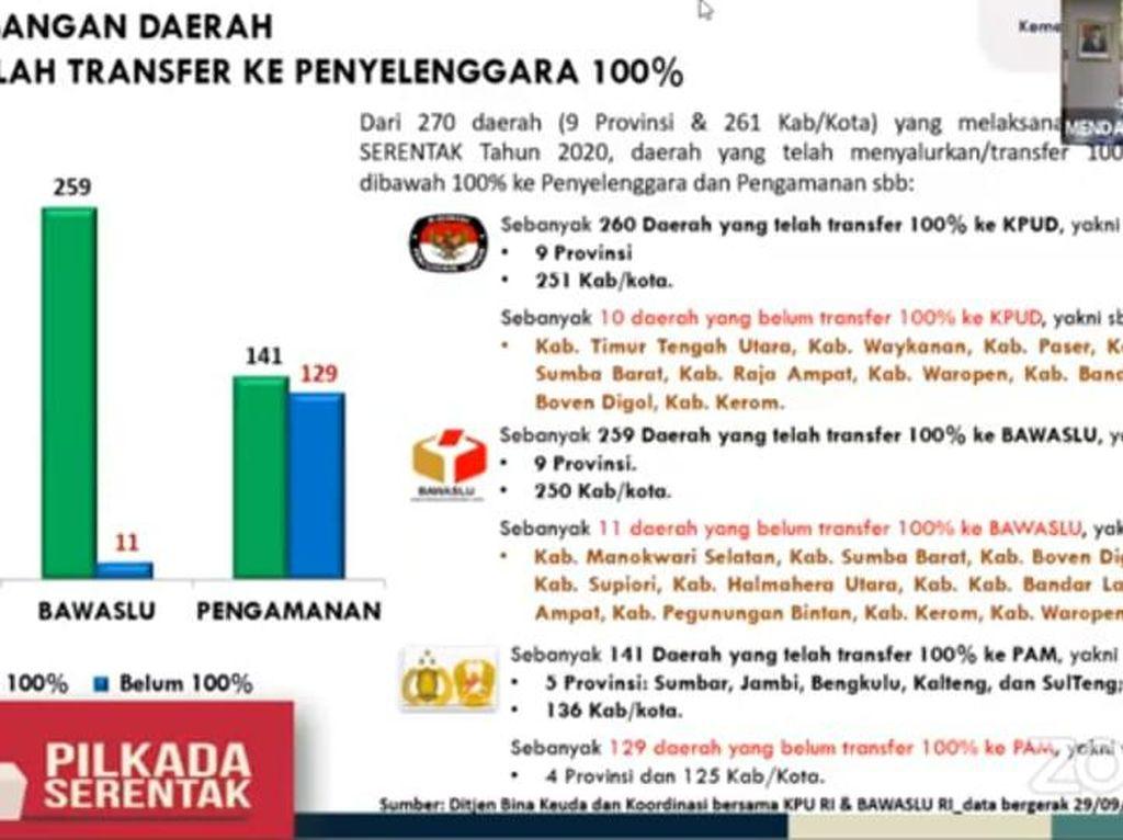 10 Daerah Belum Setor Dana Pilkada ke KPUD, 129 Belum ke TNI/Polri