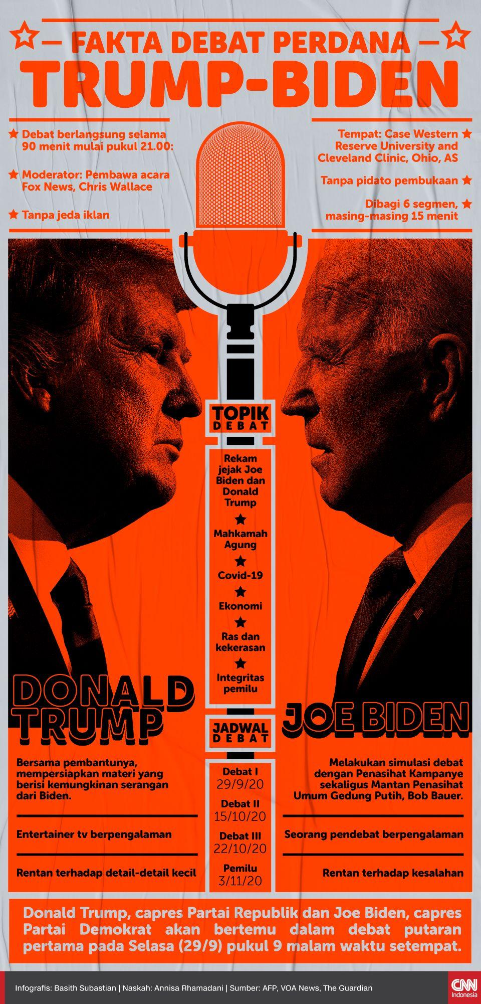 Infografis Fakta Debat Perdana Trump-Biden