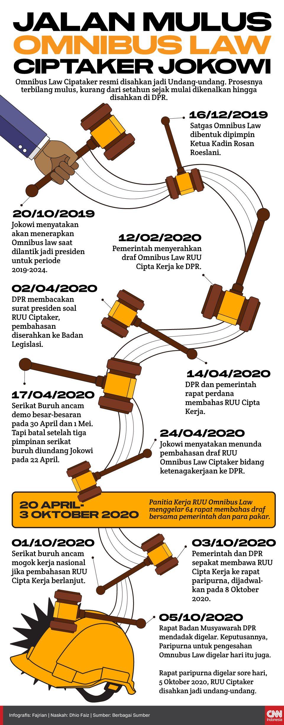 Infografis Jalan Mulus omnibus law ciptaker jokowi
