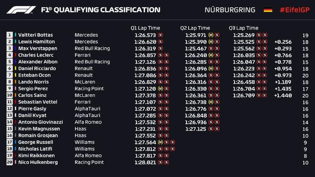 Hasil Kualifikasi F1 GP Eifel