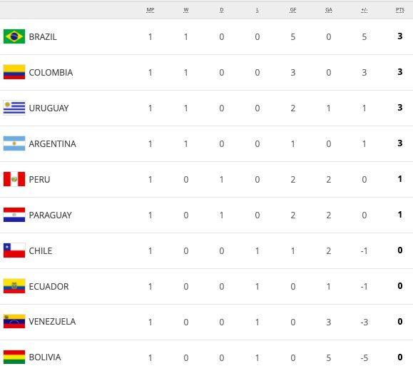 Hasil Dan Klasemen Kualifikasi Piala Dunia 2022 Zona Conmebol