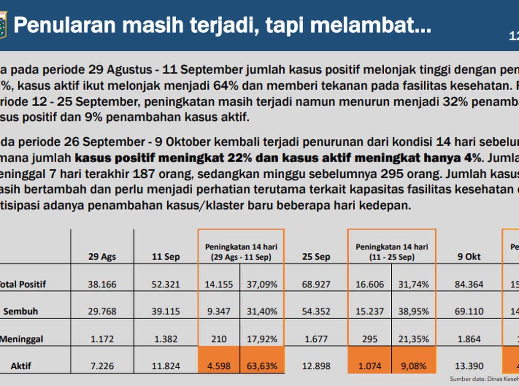Data Penularan Covid-19 di Jakarta Melambat