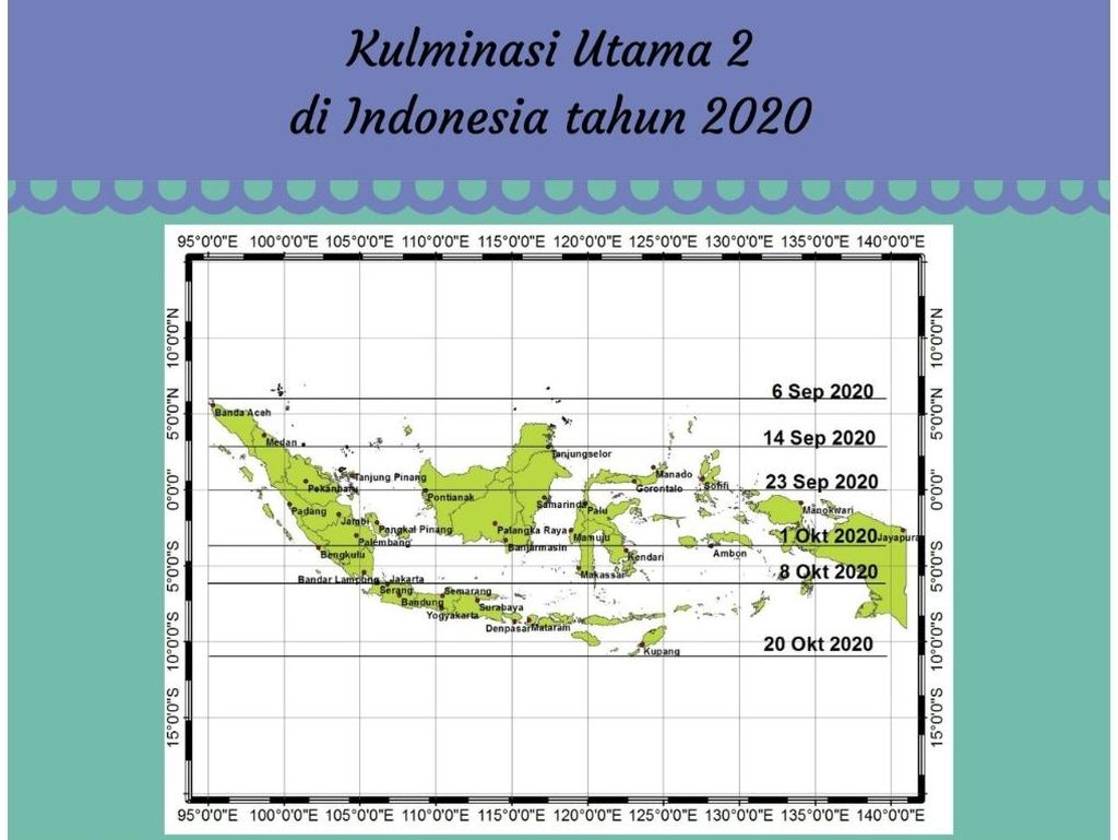 Ini Jadwal Hari Tanpa Bayangan di Jawa Timur