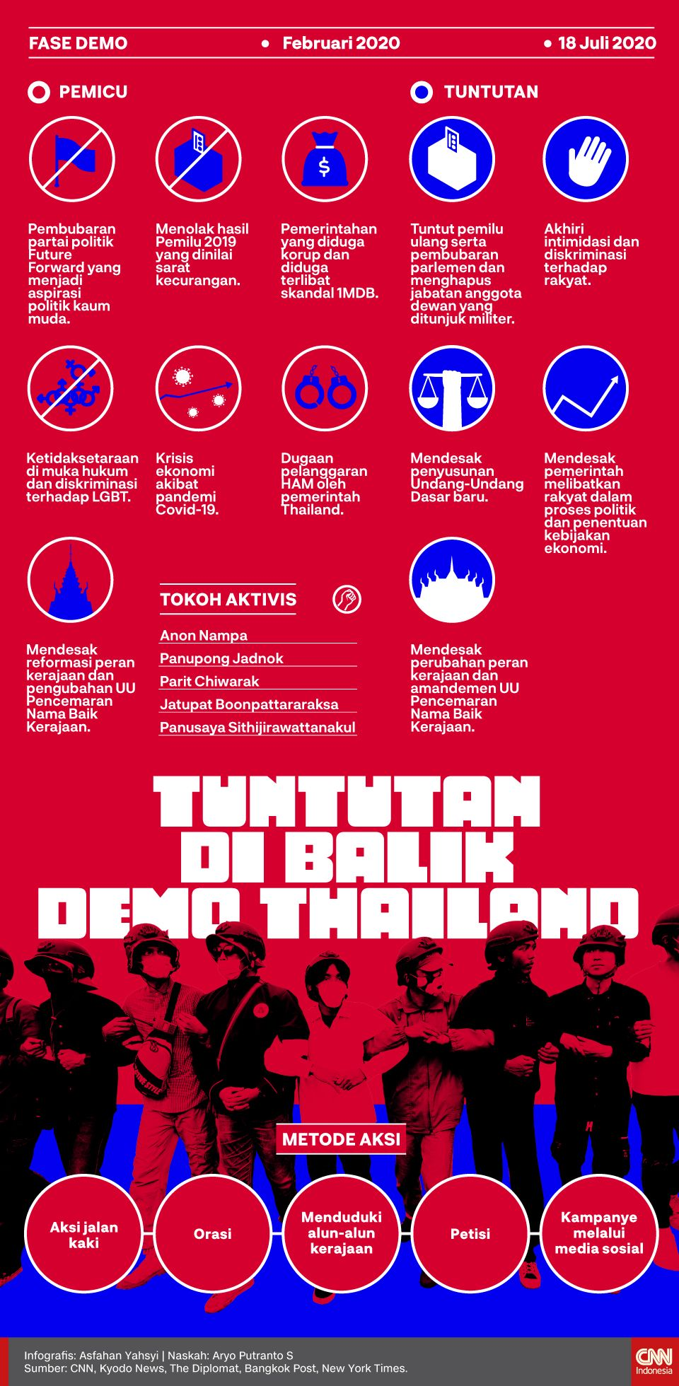 Infografis Tuntutan di Balik Demo Thailand