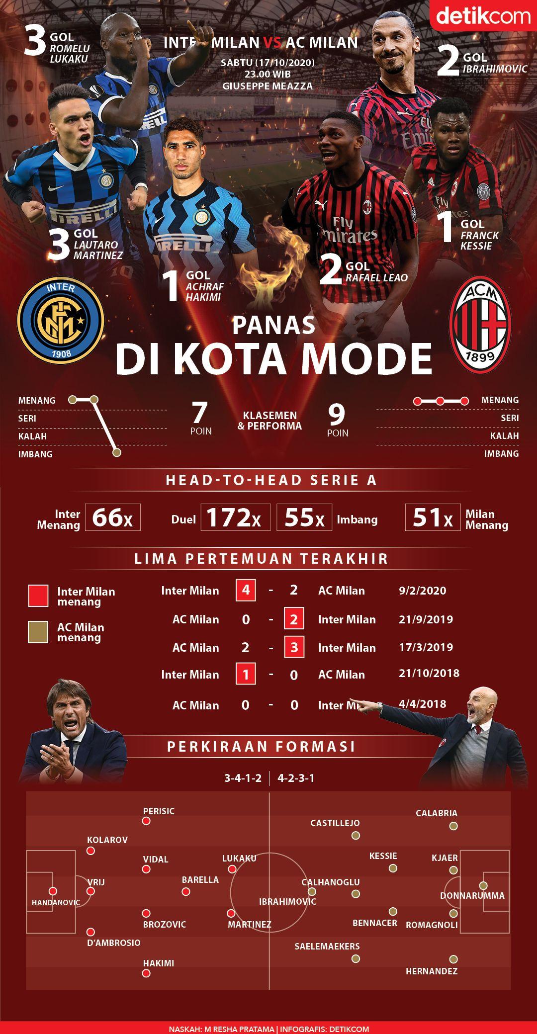 Infografis Derby Milan