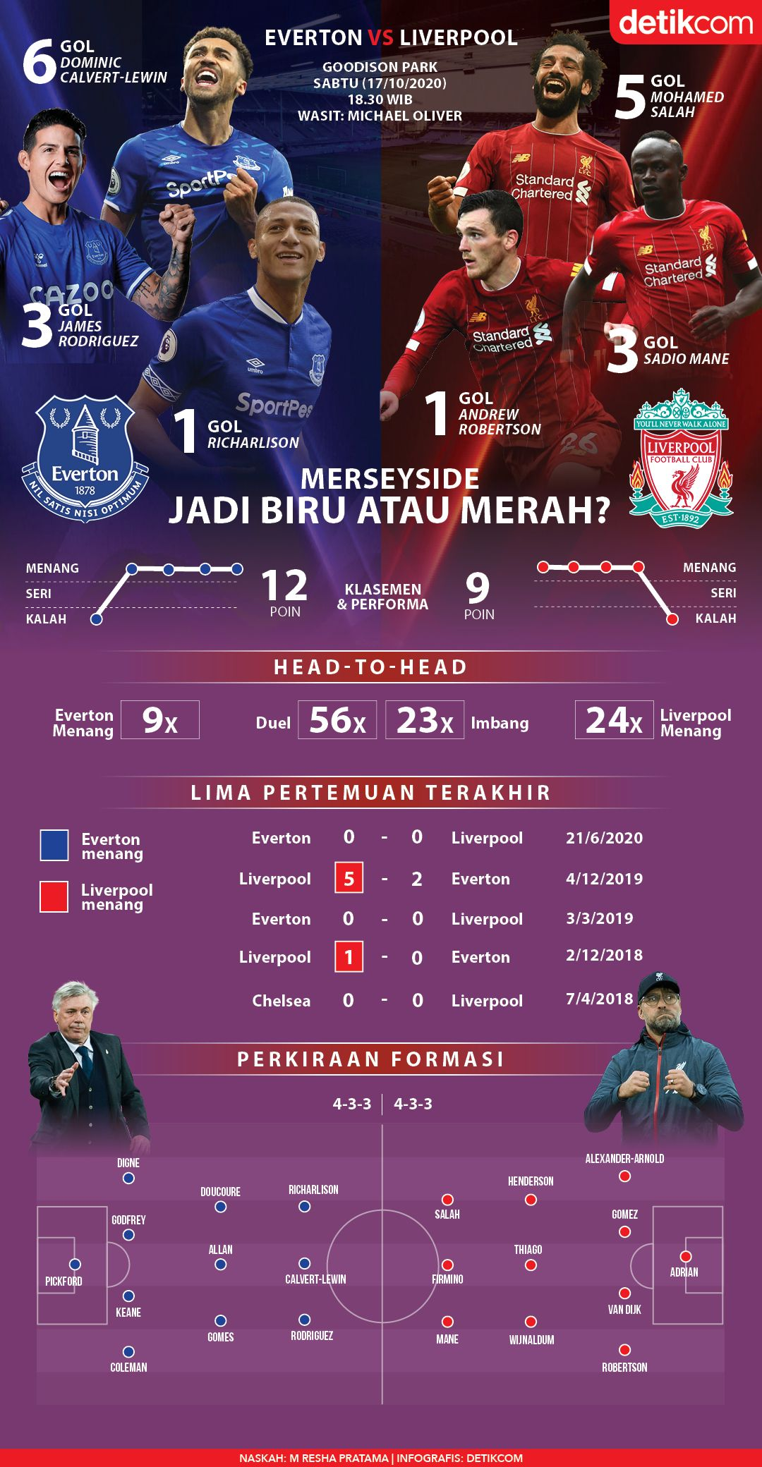 Infografis Everton vs Liverpool