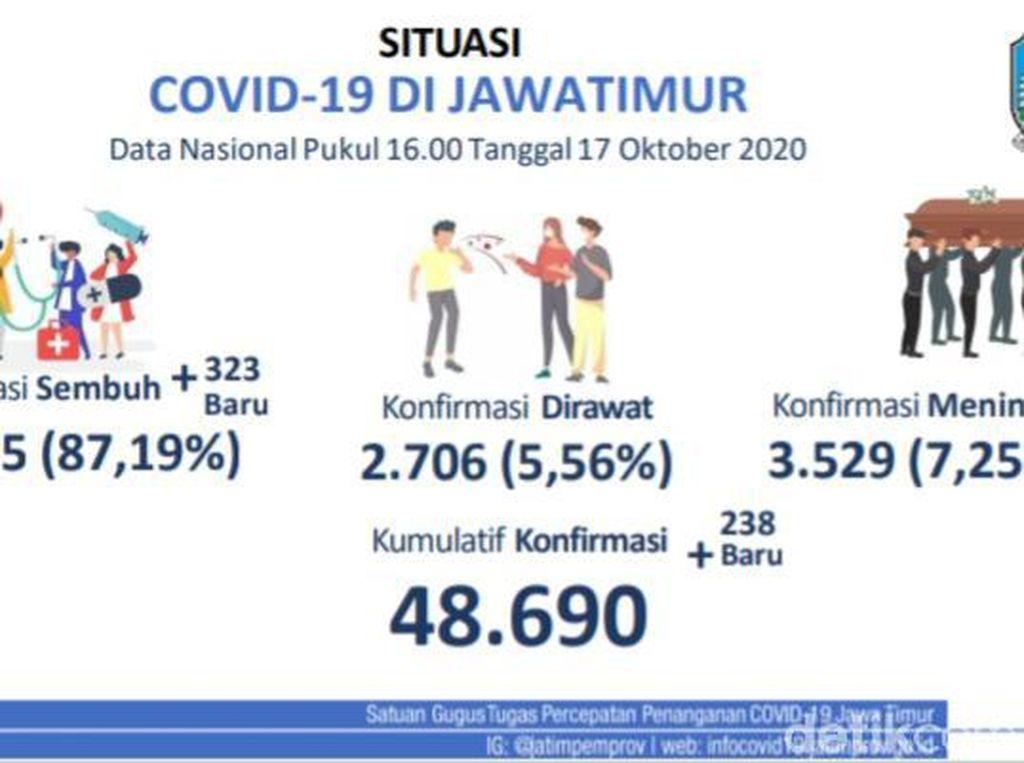 Update COVID-19 di Jatim, Kasus Baru Positif 238, Sembuh 323, Meninggal 13