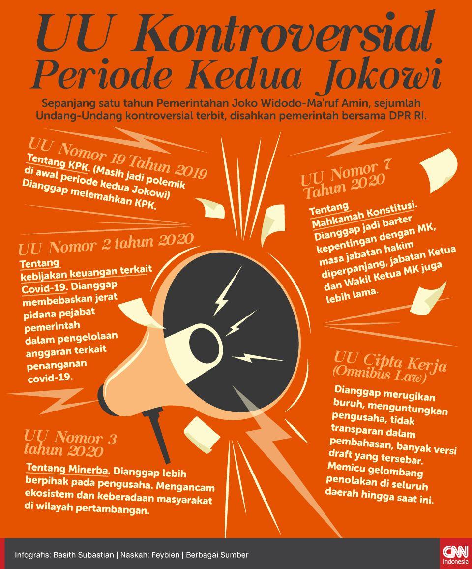 Infografis UU Kontroversial Periode Kedua Jokowi